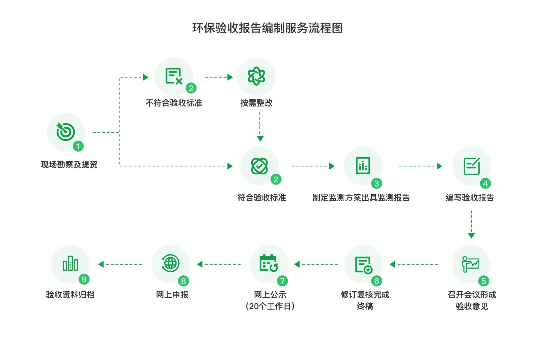 環保驗收報告編制服務流程圖.jpg