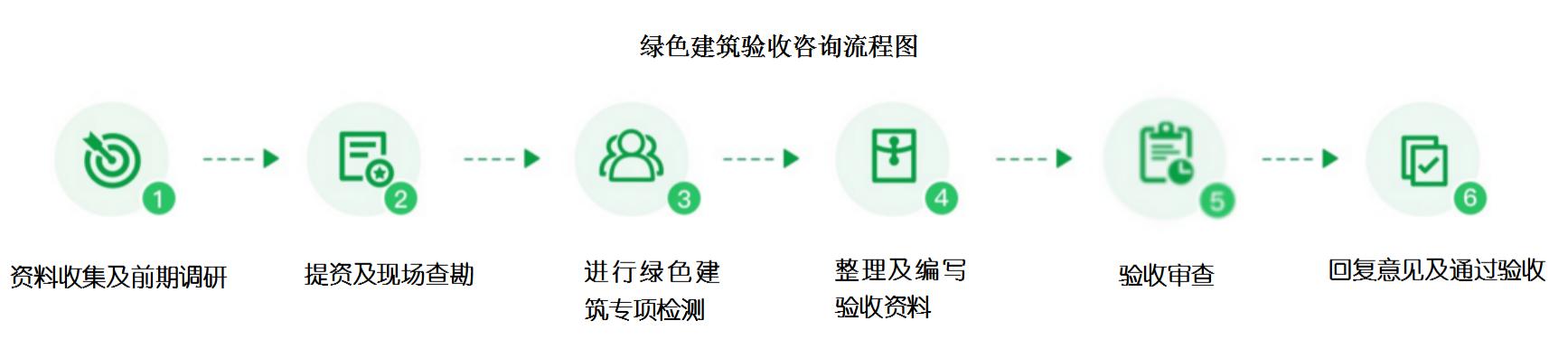 绿色建筑验收咨询流程图_01_wps图片.png